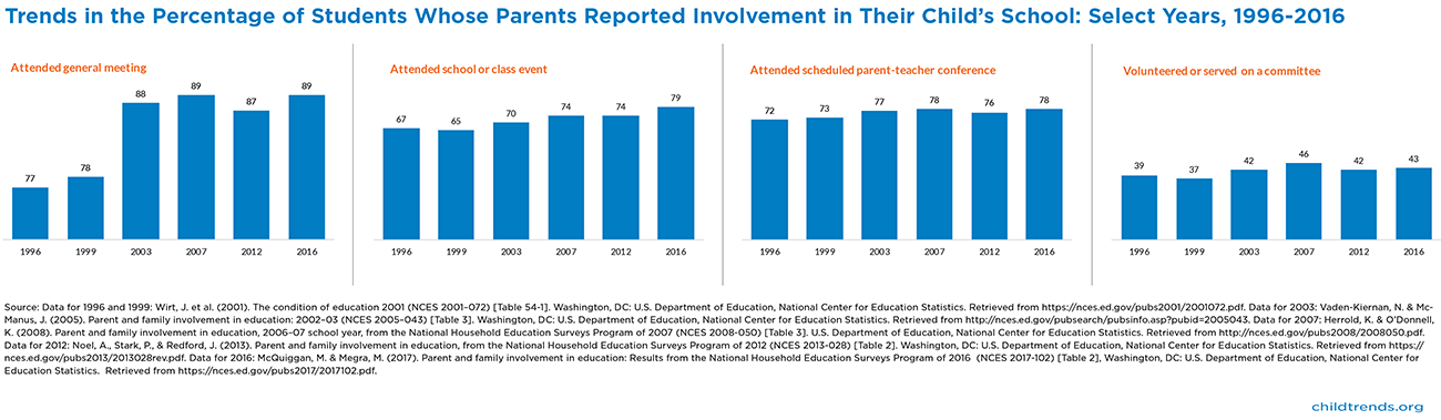 Parental Involvement in Schools - Child Trends