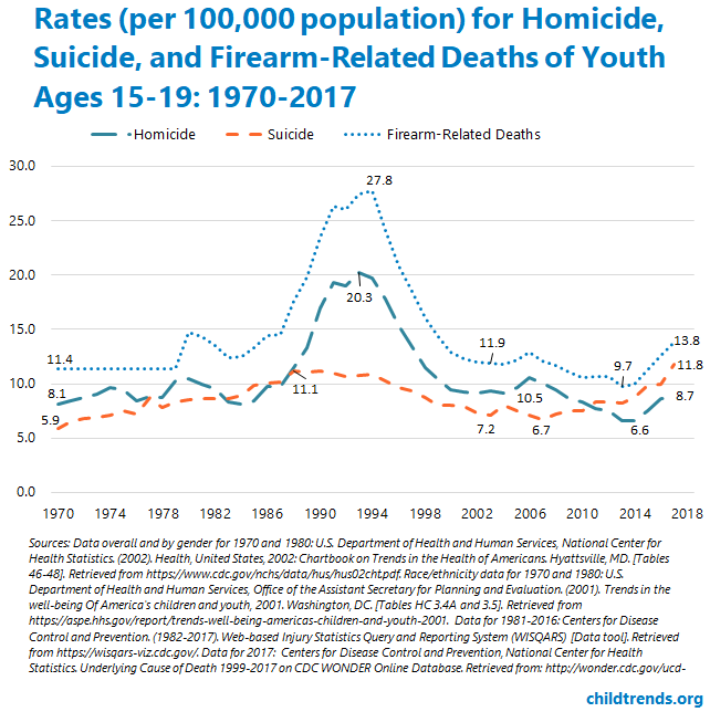 Teen Homicide, Suicide and Firearm Deaths - Child Trends