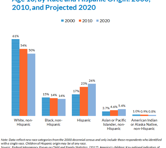Racial And Ethnic Composition Of The Child Population Child Trends