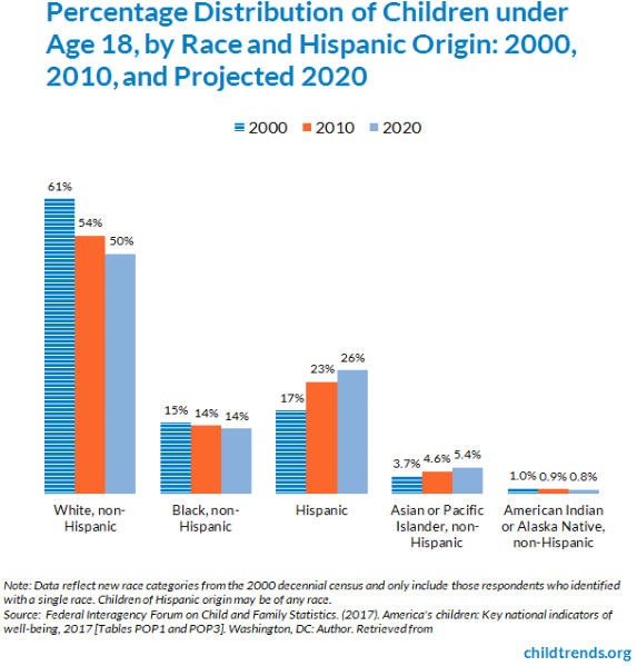 In Us 1 In 8 Kids Maltreated By Age 18 >> Racial And Ethnic Composition Of The Child Population