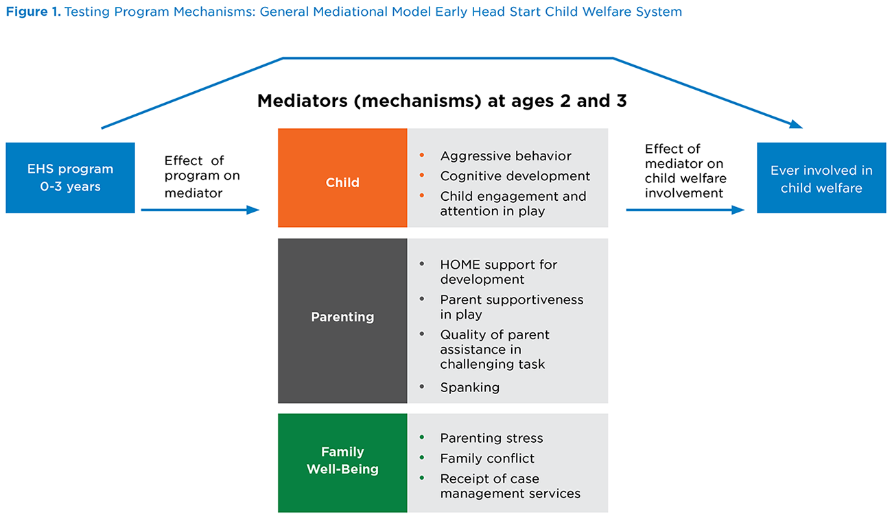 How Early Head Start Prevents Child Maltreatment - Child Trends