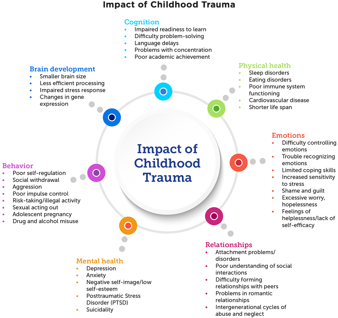 How Trauma Abuse And Neglect In >> How To Implement Trauma Informed Care To Build Resilience To