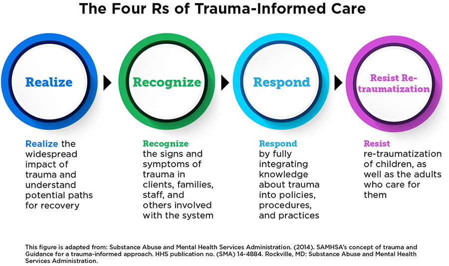 The How And Why Of Trauma Informed >> How To Implement Trauma Informed Care To Build Resilience To