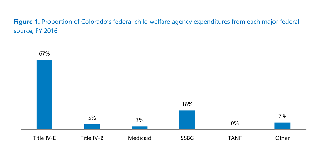 Child Welfare Financing in Colorado: Current Landscape and Recommendations