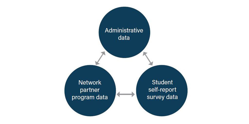 Data sharing, incentives, and relationship building are critical components of using data to support student success