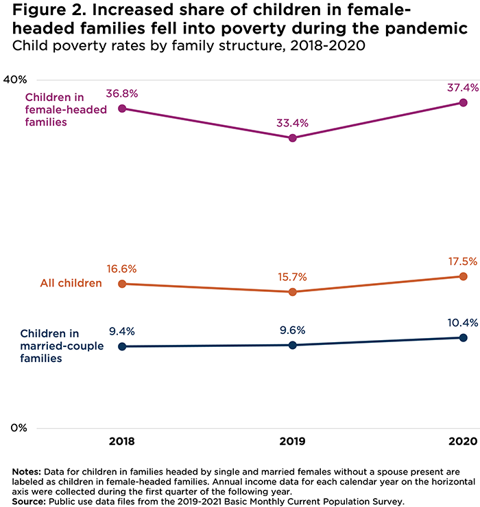 Increased share of children in female-headed families fell into poverty during the pandemic