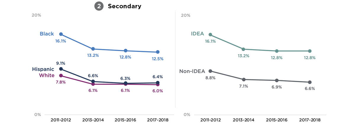 Figure 2. Suspension Rates in the Average Secondary School by Student Race/Ethnicity and IDEA Status, National, SYs 2011-12 to 2017-18